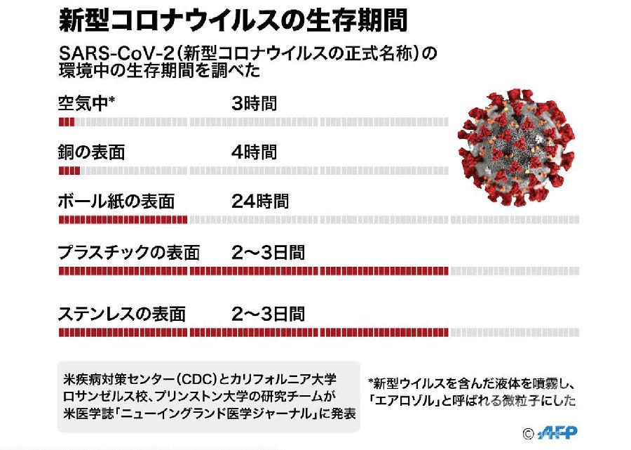 銅の抗ウイルス効果